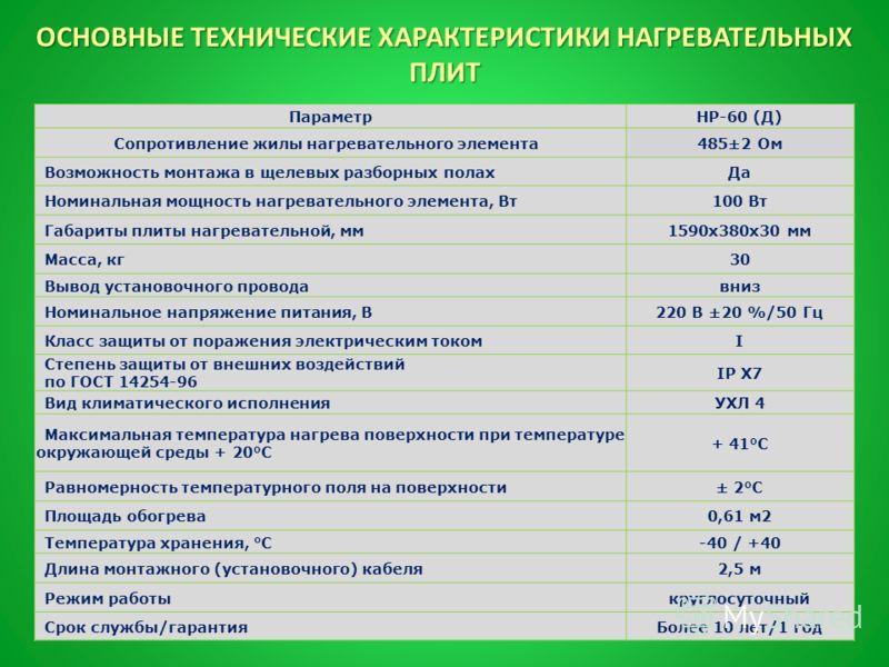 ОСНОВНЫЕ ТЕХНИЧЕСКИЕ ХАРАКТЕРИСТИКИ НАГРЕВАТЕЛЬНЫХ ПЛИТ ПараметрНР-60 (Д) Сопротивление жилы нагревательного элемента 485±2 Ом Возможность монтажа в щелевых разборных полахДа Номинальная мощность нагревательного элемента, Вт100 Вт Габариты плиты нагр