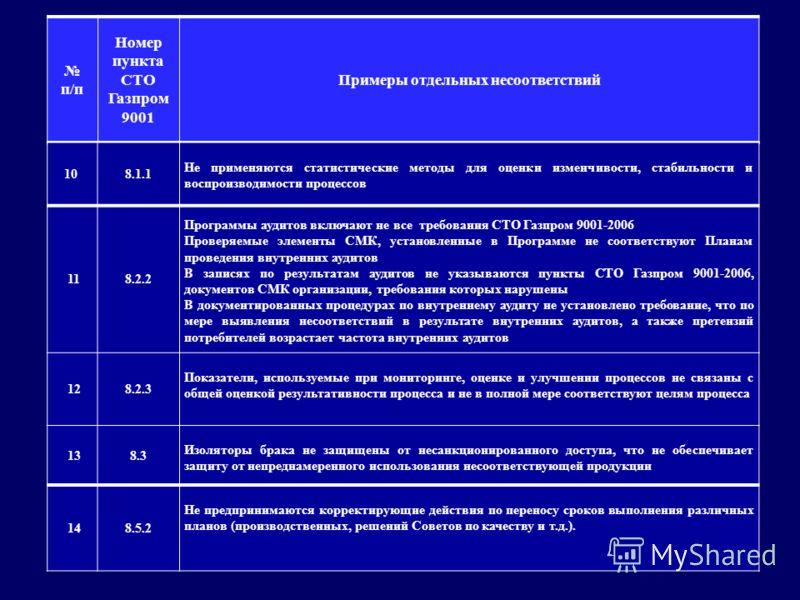 п/п Номер пункта СТО Газпром 9001 Примеры отдельных несоответствий 10 8.1.1 Не применяются статистические методы для оценки изменчивости, стабильности и воспроизводимости процессов 118.2.2 Программы аудитов включают не все требования СТО Газпром 9001
