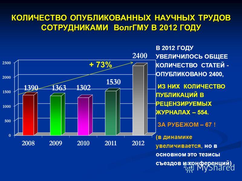 КОЛИЧЕСТВО ОПУБЛИКОВАННЫХ НАУЧНЫХ ТРУДОВ СОТРУДНИКАМИ ВолгГМУ В 2012 ГОДУ В 2012 ГОДУ УВЕЛИЧИЛОСЬ ОБЩЕЕ КОЛИЧЕСТВО СТАТЕЙ - ОПУБЛИКОВАНО 2400, ИЗ НИХ КОЛИЧЕСТВО ПУБЛИКАЦИЙ В РЕЦЕНЗИРУЕМЫХ ЖУРНАЛАХ – 554. ЗА РУБЕЖОМ – 67 ! (в динамике увеличивается, н