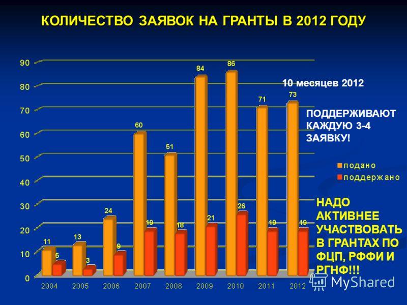 КОЛИЧЕСТВО ЗАЯВОК НА ГРАНТЫ В 2012 ГОДУ 10 месяцев 2012 НАДО АКТИВНЕЕ УЧАСТВОВАТЬ В ГРАНТАХ ПО ФЦП, РФФИ И РГНФ!!! ПОДДЕРЖИВАЮТ КАЖДУЮ 3-4 ЗАЯВКУ!