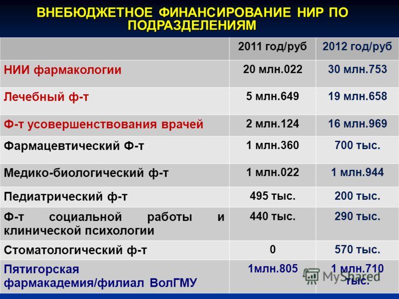 ВНЕБЮДЖЕТНОЕ ФИНАНСИРОВАНИЕ НИР ПО ПОДРАЗДЕЛЕНИЯМ 2011 год/руб2012 год/руб НИИ фармакологии 20 млн.02230 млн.753 Лечебный ф-т 5 млн.64919 млн.658 Ф-т усовершенствования врачей 2 млн.12416 млн.969 Фармацевтический Ф-т 1 млн.360700 тыс. Медико-биологич
