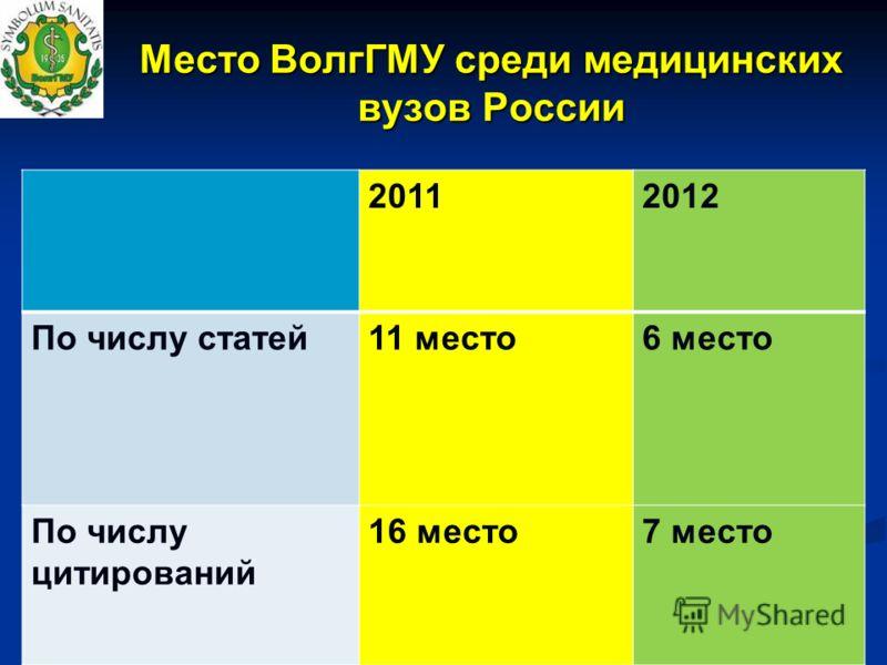 Место ВолгГМУ среди медицинских вузов России 20112012 По числу статей11 место6 место По числу цитирований 16 место7 место
