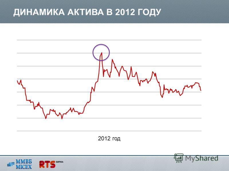 ДИНАМИКА АКТИВА В 2012 ГОДУ 2012 год