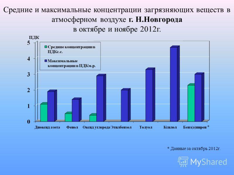 Средние и максимальные концентрации загрязняющих веществ в атмосферном воздухе г. Н.Новгорода в октябре и ноябре 2012г. * Данные за октябрь 2012г. ПДК *