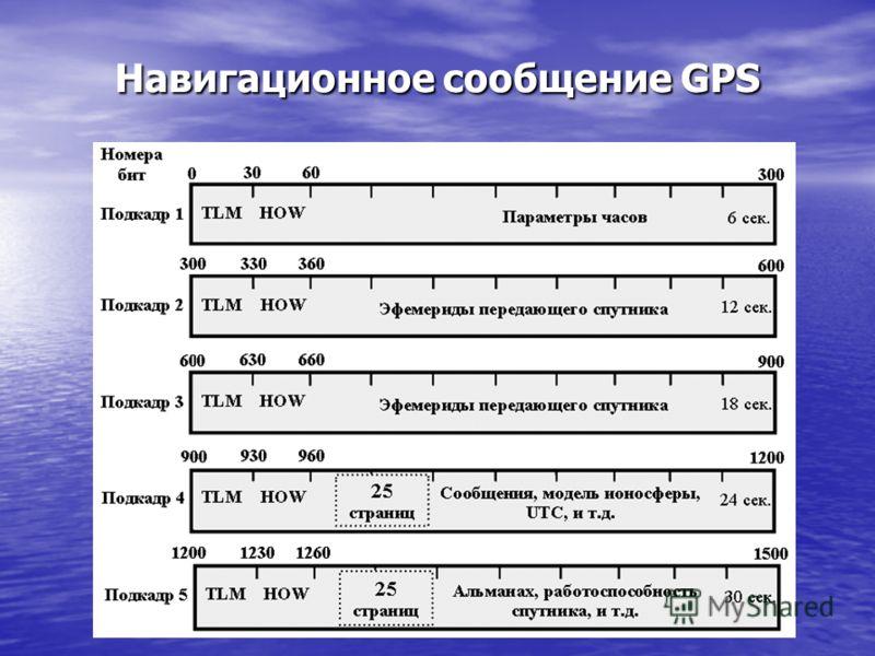 Навигационное сообщение GPS