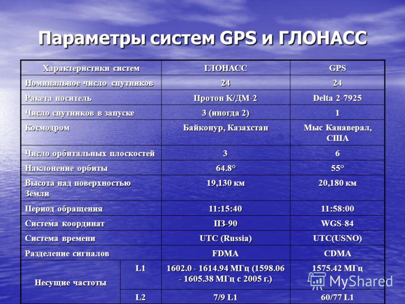 Параметры систем GPS и ГЛОНАСС Характеристики систем ГЛОНАССGPS Номинальное число спутников 2424 Ракета носитель Протон K/ДМ-2 Delta 2-7925 Число спутников в запуске 3 (иногда 2) 1 Космодром Байконур, Казахстан Мыс Канаверал, США Число орбитальных пл