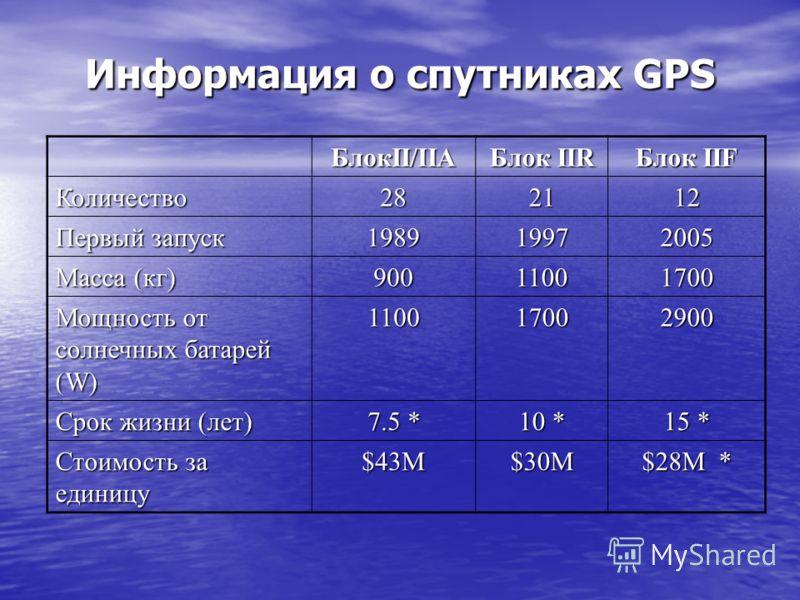 Информация о спутниках GPS БлокII/IIA Блок IIR Блок IIF Количество282112 Первый запуск 198919972005 Масса (кг) 90011001700 Мощность от солнечных батарей (W) 110017002900 Срок жизни (лет) 7.5 * 10 * 15 * Стоимость за единицу $43M$30M $28M *