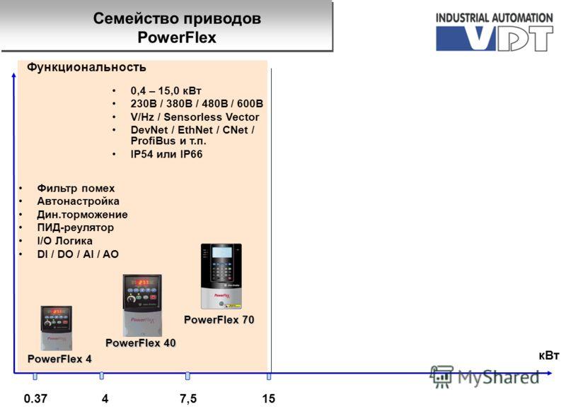0.3715 кВт Функциональность PowerFlex 4 47,5 PowerFlex 40 Фильтр помех Автонастройка Дин.торможение ПИД-реулятор I/O Логика DI / DO / AI / AO PowerFlex 70 0,4 – 15,0 кВт 230B / 380В / 480B / 600В V/Hz / Sensorless Vector DevNet / EthNet / CNet / Prof