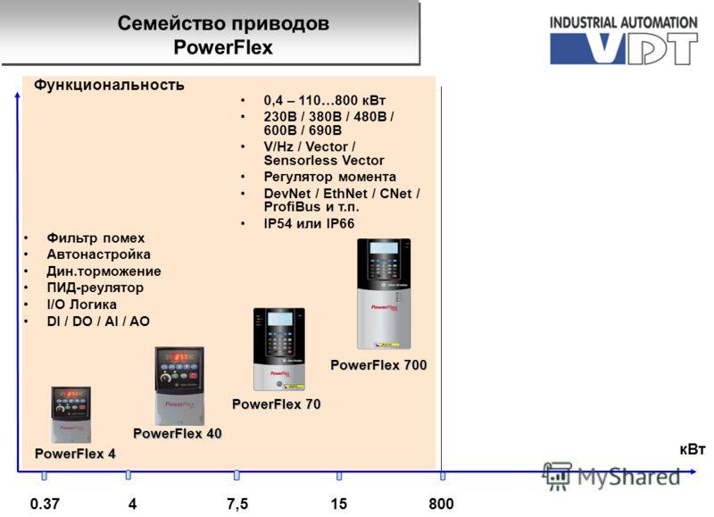 0.3780015 кВт Функциональность PowerFlex 4 47,5 PowerFlex 40 Фильтр помех Автонастройка Дин.торможение ПИД-реулятор I/O Логика DI / DO / AI / AO PowerFlex 70 PowerFlex 700 0,4 – 110…800 кВт 230B / 380В / 480B / 600В / 690B V/Hz / Vector / Sensorless