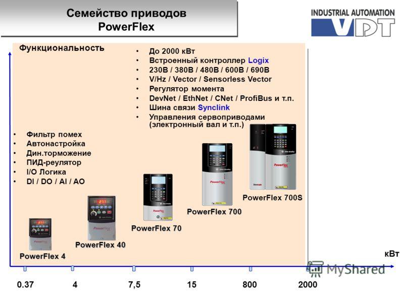 0.37800152000 кВт Функциональность PowerFlex 4 47,5 PowerFlex 40 Фильтр помех Автонастройка Дин.торможение ПИД-реулятор I/O Логика DI / DO / AI / AO PowerFlex 70 PowerFlex 700 До 2000 кВт Встроенный контроллер Logix 230B / 380В / 480B / 600В / 690B V