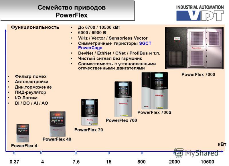 0.37800152000 кВт 10500 Функциональность PowerFlex 4 47,5 PowerFlex 40 Фильтр помех Автонастройка Дин.торможение ПИД-реулятор I/O Логика DI / DO / AI / AO PowerFlex 70 PowerFlex 700 До 6700 / 10500 кВт 6000 / 6900 B V/Hz / Vector / Sensorless Vector
