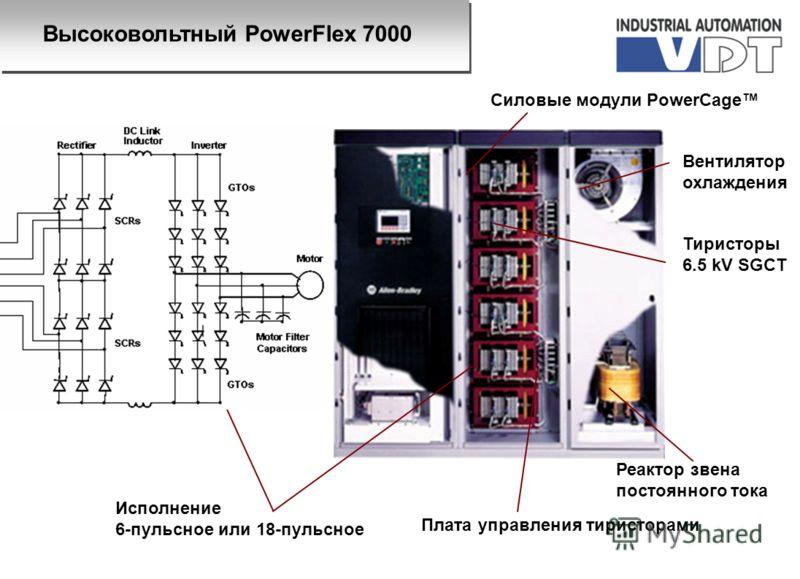 Реактор звена постоянного тока Тиристоры 6.5 kV SGCT Вентилятор охлаждения Силовые модули PowerCage Исполнение 6-пульсное или 18-пульсное Плата управления тиристорами Высоковольтный PowerFlex 7000