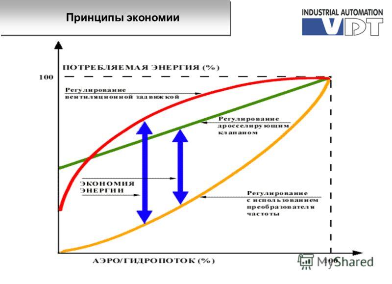 Принципы экономии