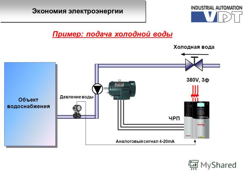 ЧРП Холодная вода Давление воды 380V, 3ф Аналоговый сигнал 4-20mA Пример: подача холодной воды Экономия электроэнергии Объект водоснабжения