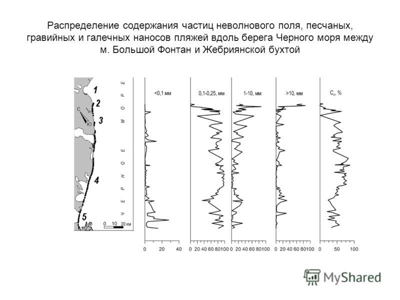 Распределение содержания частиц неволнового поля, песчаных, гравийных и галечных наносов пляжей вдоль берега Черного моря между м. Большой Фонтан и Жебриянской бухтой
