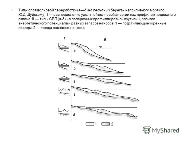 Типы слоя волновой переработки (ад) на песчаных берегах неприливного моря (по Ю.Д.Шуйскому). I распределение удельной волновой энергии над профилем подводного склона; II типы СВП (а-д) на поперечных профилях разной крутизны, разного энергетического п