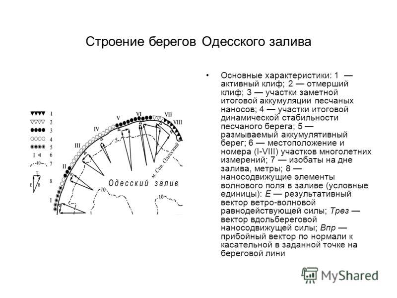 Строение берегов Одесского залива Основные характеристики: 1 активный клиф; 2 отмерший клиф; 3 участки заметной итоговой аккумуляции песчаных наносов; 4 участки итоговой динамической стабильности песчаного берега; 5 размываемый аккумулятивный берег;