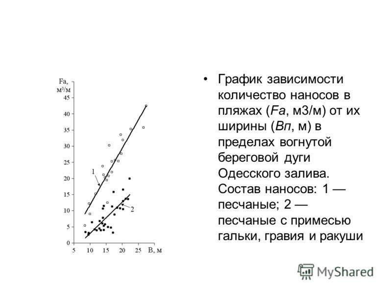 График зависимости количество наносов в пляжах (Fa, м3/м) от их ширины (Вп, м) в пределах вогнутой береговой дуги Одесского залива. Состав наносов: 1 песчаные; 2 песчаные с примесью гальки, гравия и ракуши