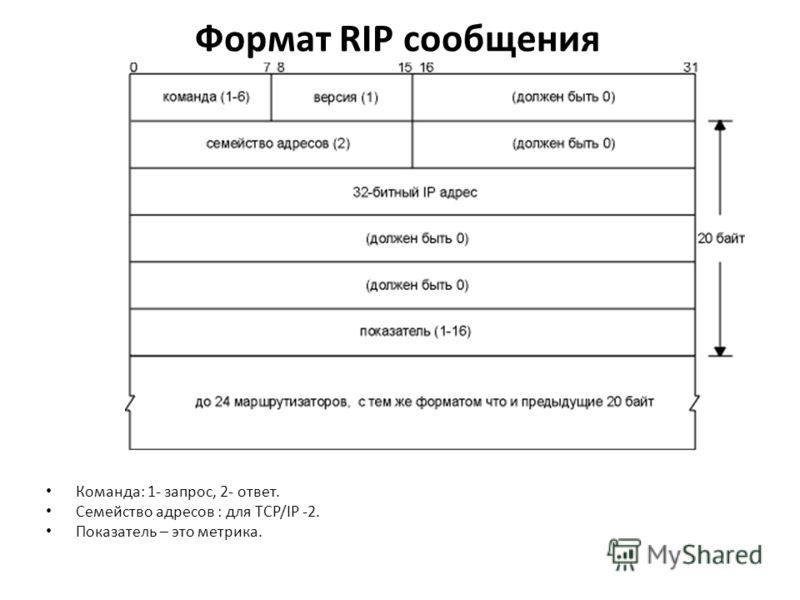 Формат RIP сообщения Команда: 1- запрос, 2- ответ. Семейство адресов : для TCP/IP -2. Показатель – это метрика.