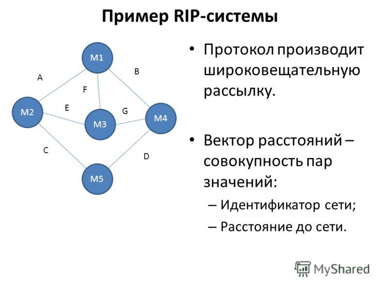 Пример RIP-системы М2 М1 М5 М3 М4 A E B F G C D Протокол производит широковещательную рассылку. Вектор расстояний – совокупность пар значений: – Идентификатор сети; – Расстояние до сети.