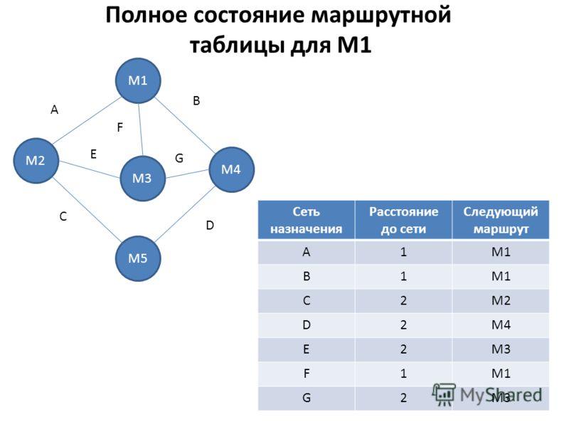 Полное состояние маршрутной таблицы для M1 Сеть назначения Расстояние до сети Следующий маршрут A1M1 B1 С2M2 D2M4 E2M3 F1M1 G2M3 М2 М1 М5 М3 М4 A E B F G C D