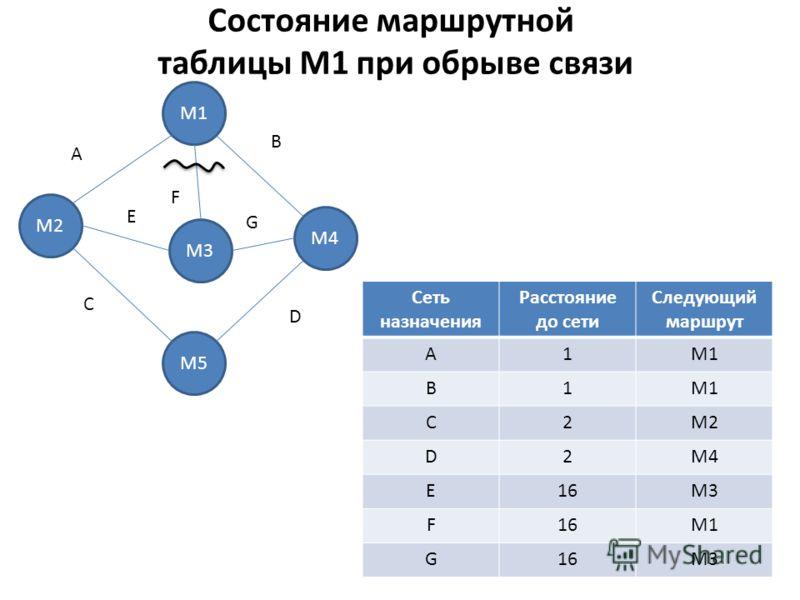 Состояние маршрутной таблицы M1 при обрыве связи Сеть назначения Расстояние до сети Следующий маршрут A1M1 B1 С2M2 D2M4 E16M3 F16M1 G16M3 М2 М1 М5 М3 М4 A E B F G C D