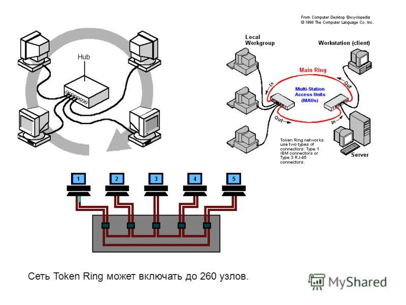 Сеть Token Ring может включать до 260 узлов.