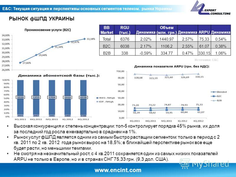 www.encint.com E&C: Текущая ситуация и перспективы основных сегментов телеком. рынка Украины Высокая конкуренция и степень концентрации: топ-5 контролирует порядка 45% рынка, их доля за последний год росла ежеквартально в среднем на 1%. Рынок услуг ф