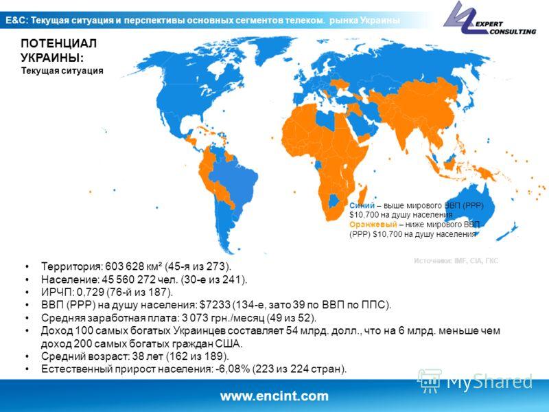 www.encint.com E&C: Текущая ситуация и перспективы основных сегментов телеком. рынка Украины ПОТЕНЦИАЛ УКРАИНЫ: Текущая ситуация Территория: 603 628 км² (45-я из 273). Население: 45 560 272 чел. (30-е из 241). ИРЧП: 0,729 (76-й из 187). ВВП (PPP) на