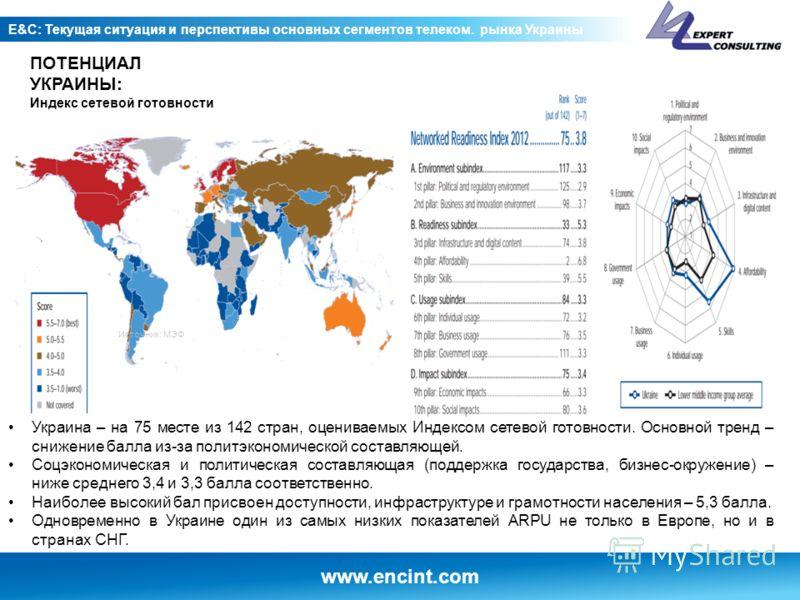 www.encint.com E&C: Текущая ситуация и перспективы основных сегментов телеком. рынка Украины ПОТЕНЦИАЛ УКРАИНЫ: Индекс сетевой готовности Украина – на 75 месте из 142 стран, оцениваемых Индексом сетевой готовности. Основной тренд – снижение балла из-