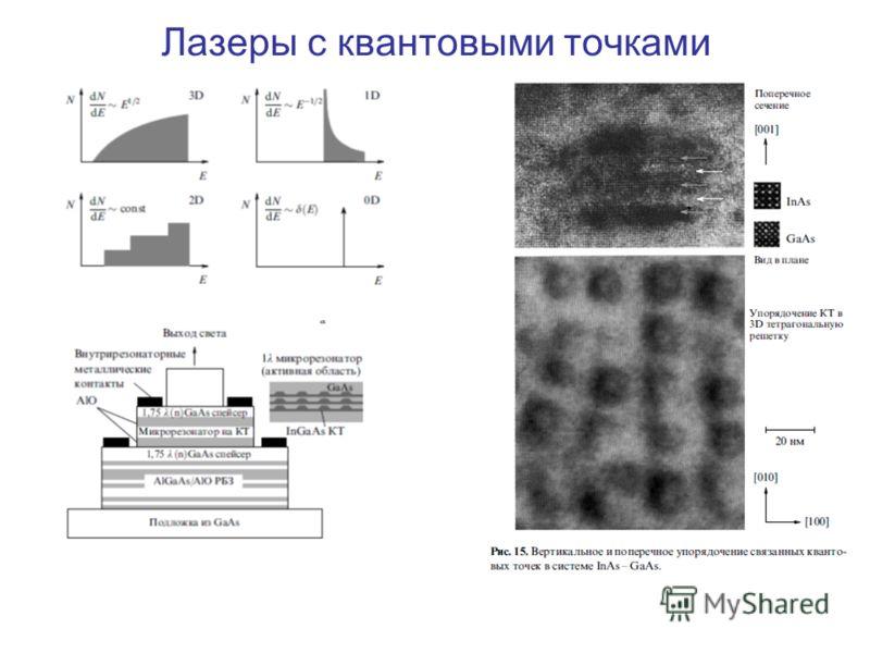 Лазеры с квантовыми точками