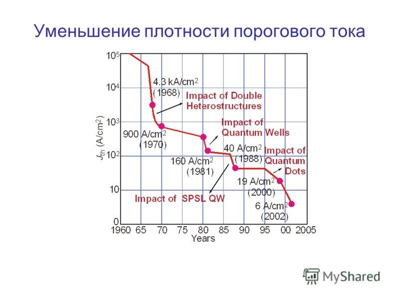 Уменьшение плотности порогового тока