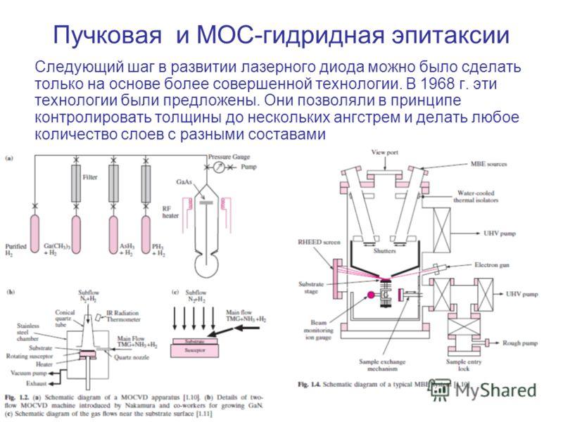 Пучковая и МОС-гидридная эпитаксии Следующий шаг в развитии лазерного диода можно было сделать только на основе более совершенной технологии. В 1968 г. эти технологии были предложены. Они позволяли в принципе контролировать толщины до нескольких ангс