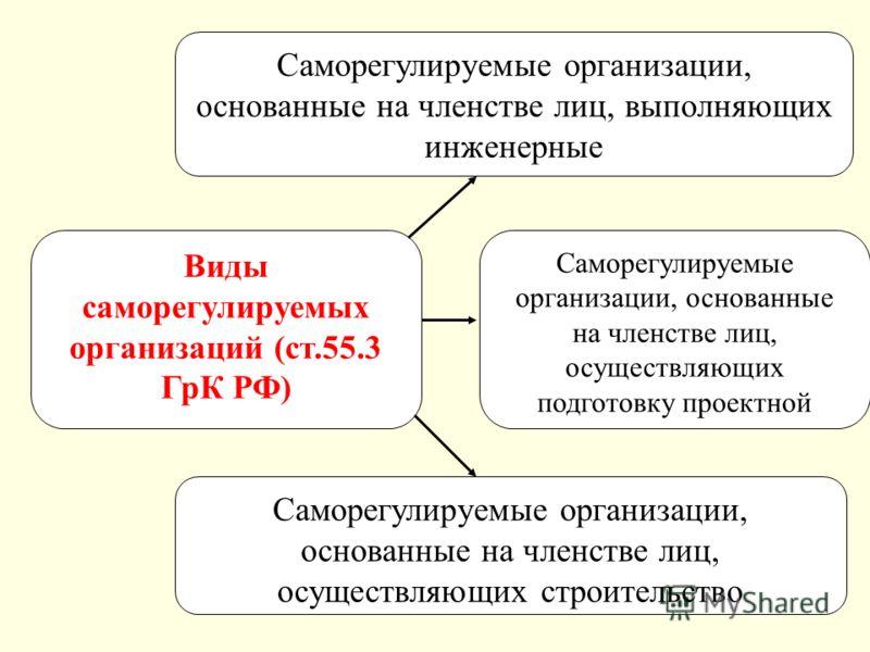 22 Виды саморегулируемых организаций (ст.55.3 ГрК РФ) Саморегулируемые организации, основанные на членстве лиц, выполняющих инженерные Саморегулируемые организации, основанные на членстве лиц, осуществляющих строительство Саморегулируемые организации