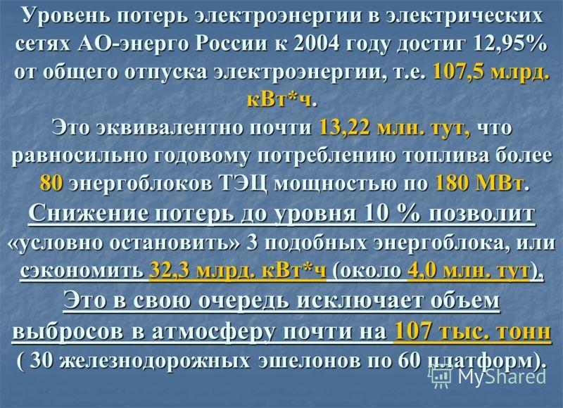 Уровень потерь электроэнергии в электрических сетях АО-энерго России к 2004 году достиг 12,95% от общего отпуска электроэнергии, т.е. 107,5 млрд. кВт*ч. Это эквивалентно почти 13,22 млн. тут, что равносильно годовому потреблению топлива более 80 энер