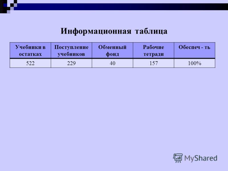 Информационная таблица Учебники в остатках Поступление учебников Обменный фонд Рабочие тетради Обеспеч - ть 52222940157100%