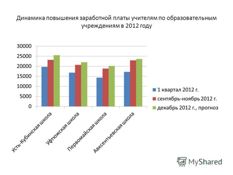Динамика повышения заработной платы учителям по образовательным учреждениям в 2012 году