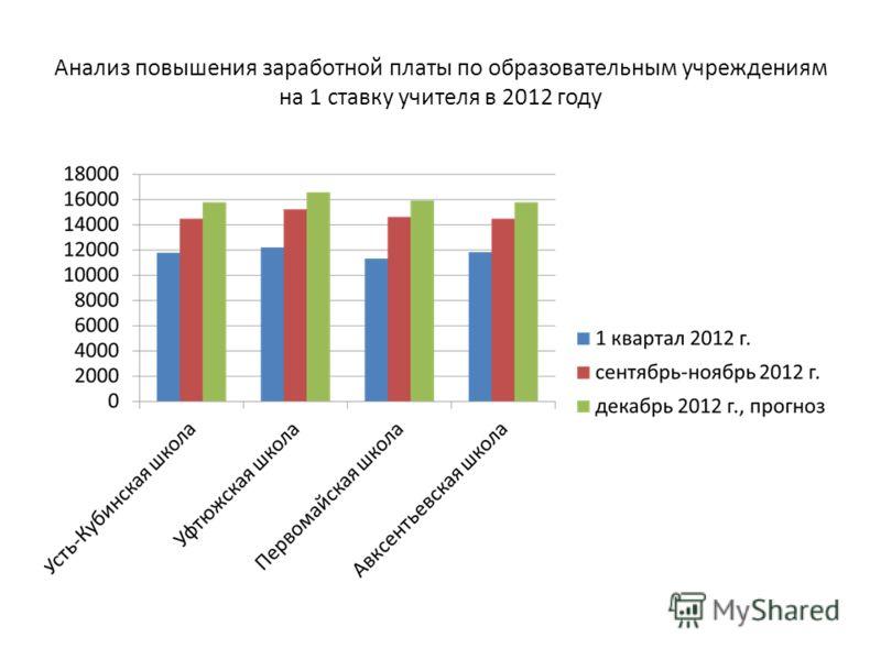 Анализ повышения заработной платы по образовательным учреждениям на 1 ставку учителя в 2012 году