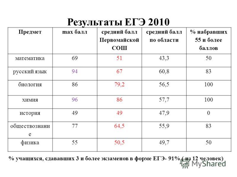 Результаты ЕГЭ 2010 Предметmax балл средний балл Первомайской СОШ средний балл по области % набравших 55 и более баллов математика695143,350 русский язык946760,883 биология8679,256,5100 химия968657,7100 история49 47,90 обществознани е 7764,555,983 фи