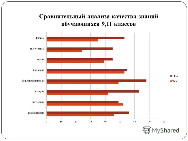 Сравнительный анализа качества знаний обучающихся 9,11 классов