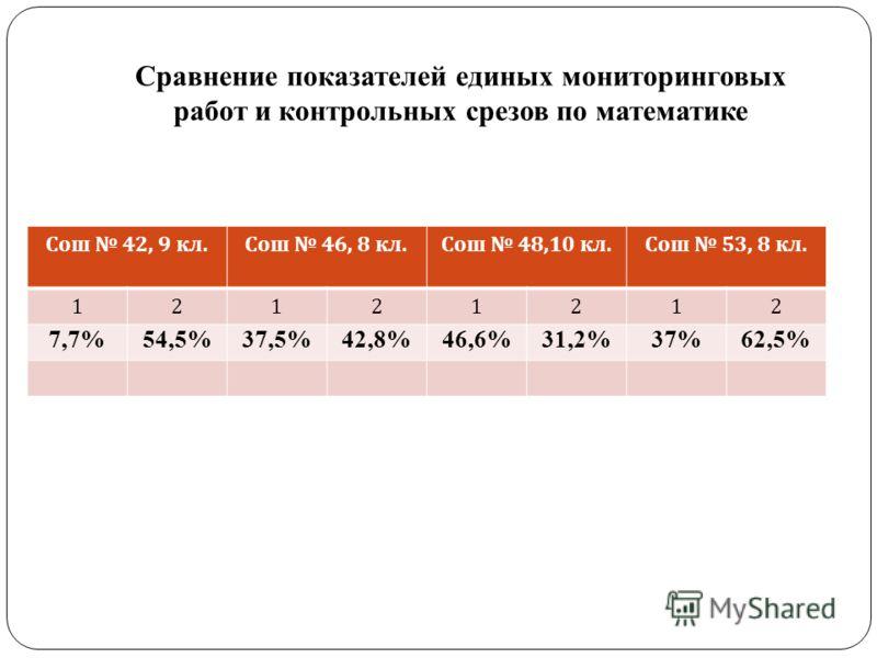 Сравнение показателей единых мониторинговых работ и контрольных срезов по математике Сош 42, 9 кл. Сош 46, 8 кл. Сош 48,10 кл. Сош 53, 8 кл. 12121212 7,7%54,5%37,5%42,8%46,6%31,2%37%62,5%