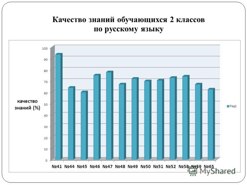 Качество знаний обучающихся 2 классов по русскому языку