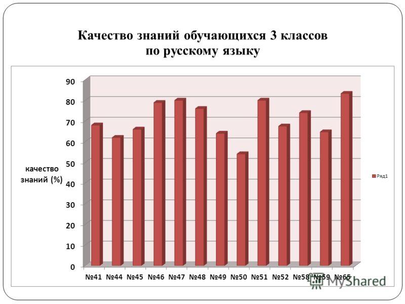 Качество знаний обучающихся 3 классов по русскому языку