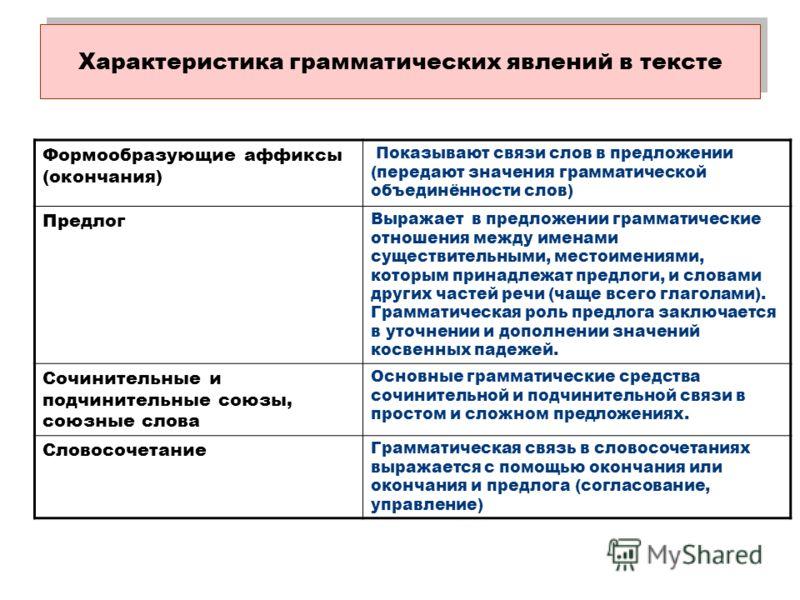 Характеристика грамматических явлений в тексте Формообразующие аффиксы (окончания) Показывают связи слов в предложении (передают значения грамматической объединённости слов) Предлог Выражает в предложении грамматические отношения между именами сущест