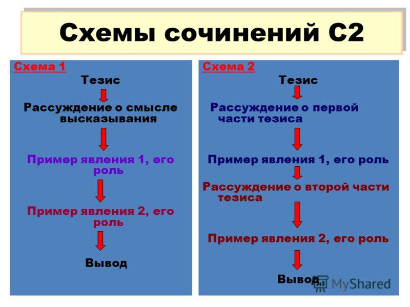Схемы сочинений С2 Схема 1 Тезис Рассуждение о смысле высказывания Пример явления 1, его роль Пример явления 2, его роль Вывод Схема 2 Тезис Рассуждение о первой части тезиса Пример явления 1, его роль Рассуждение о второй части тезиса Пример явления