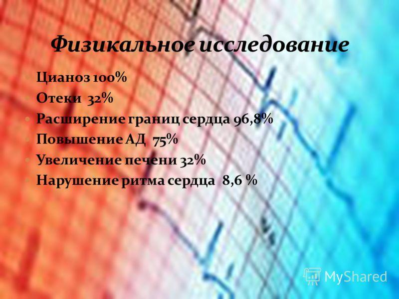 Цианоз 100% Отеки 32% Расширение границ сердца 96,8% Повышение АД 75% Увеличение печени 32% Нарушение ритма сердца 8,6 %
