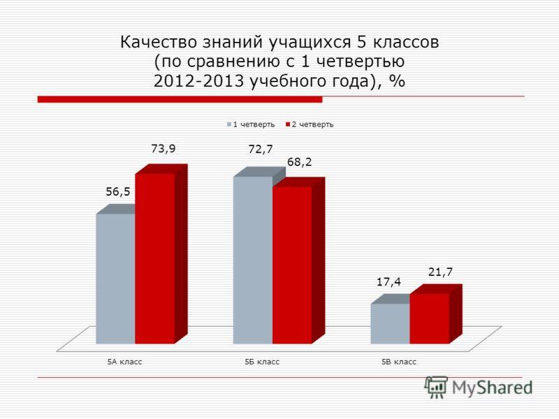 Качество знаний учащихся 5 классов (по сравнению с 1 четвертью 2012-2013 учебного года), %