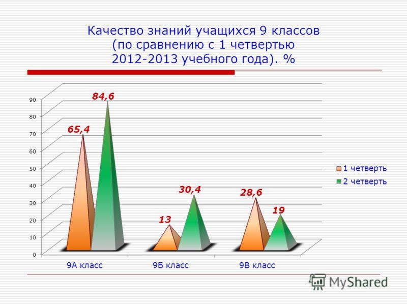 Качество знаний учащихся 9 классов (по сравнению с 1 четвертью 2012-2013 учебного года). %