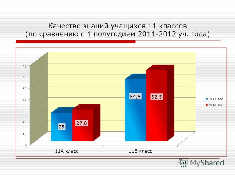 Качество знаний учащихся 11 классов (по сравнению с 1 полугодием 2011-2012 уч. года)