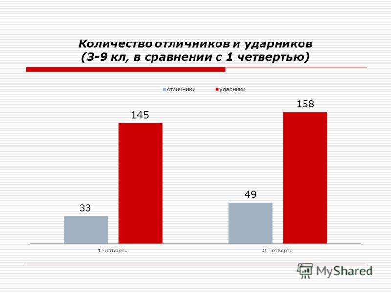 Количество отличников и ударников (3-9 кл, в сравнении с 1 четвертью)